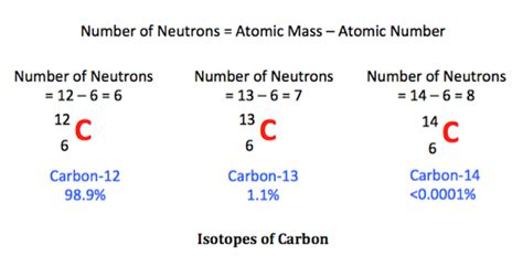 Carbon 14 dating easy png 600x294