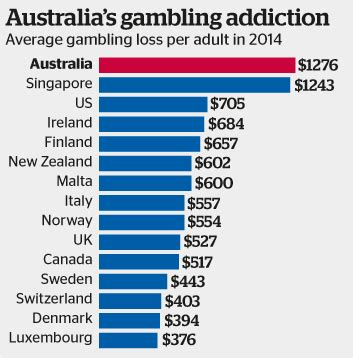 Gaming statistics liquor and gaming queensland government jpg 353x358